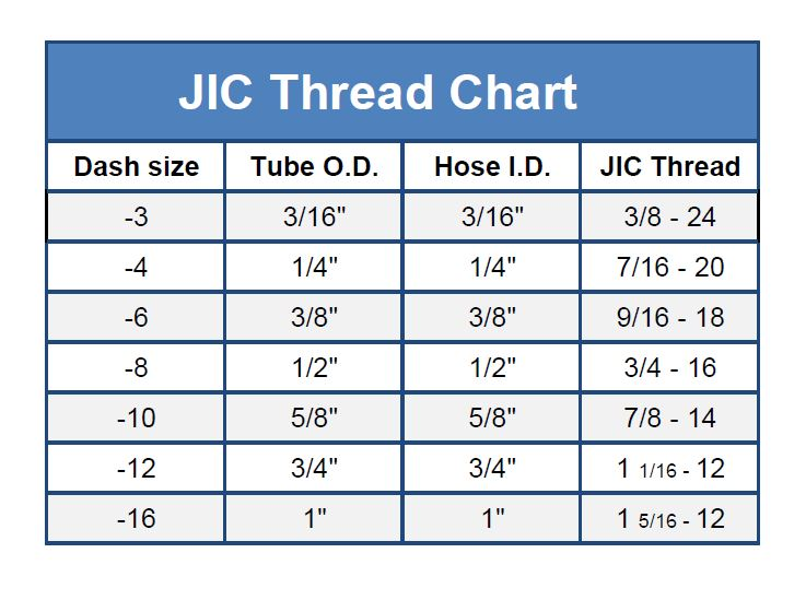 Chart showing JIC fitting thread sizes